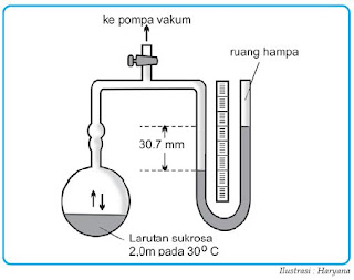 manometer merkurium