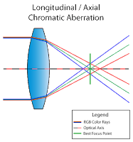 apa itu chromatic aberration, lensa