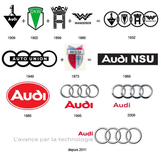 Les Marques De Voitures Audi