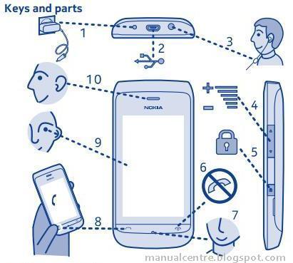 Nokia Asha 309 Layout 1