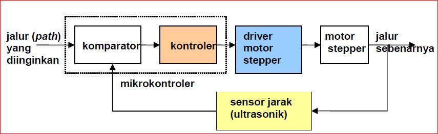 Diagram blok sistem kontrol educations by artikel abajadun gambar 1212 kontrol otomatis pada mobile robot thanks for reading diagram blok sistem kontrol ccuart Images