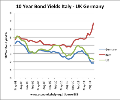 italian-bond-yields