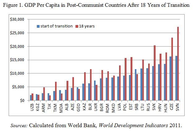 Ukrainewatch after 18 years of transition are we there yet after eighteen years of transition per capita income declined in several post socialist economies like serbia georgia sciox Images