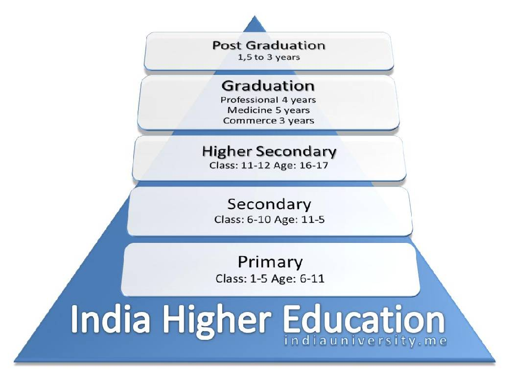 management of primary and secondary education in nigeria essay