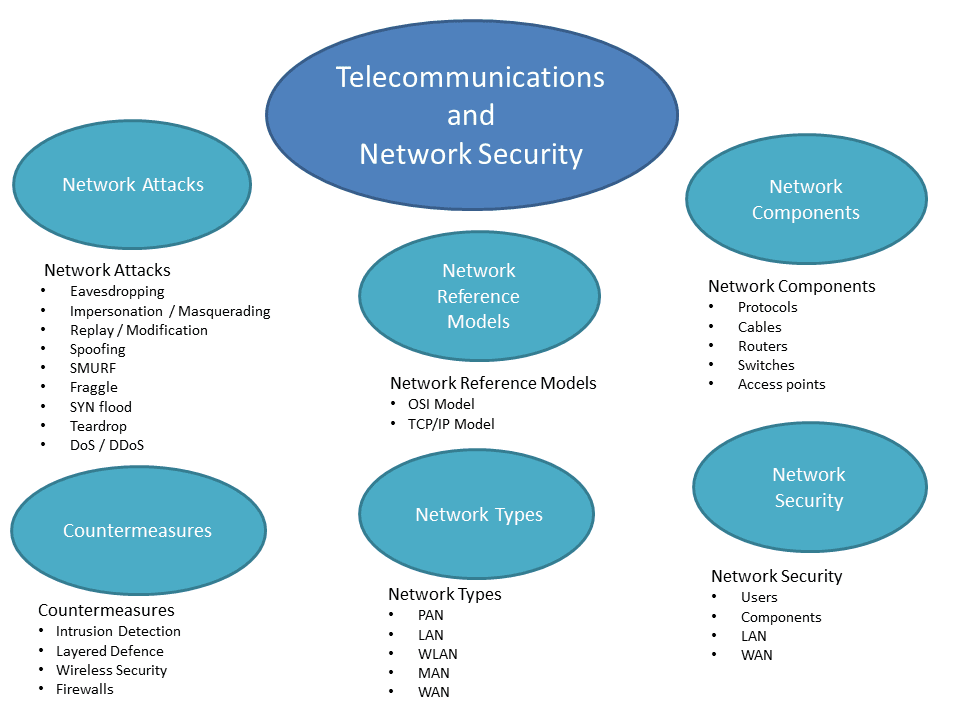 GeraintW Online Blog: Telecommunications and Network Security