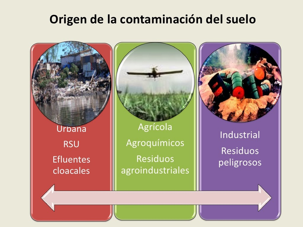 Contaminantes del suelo origen de la contamiacion del suelo for Significado de suelo