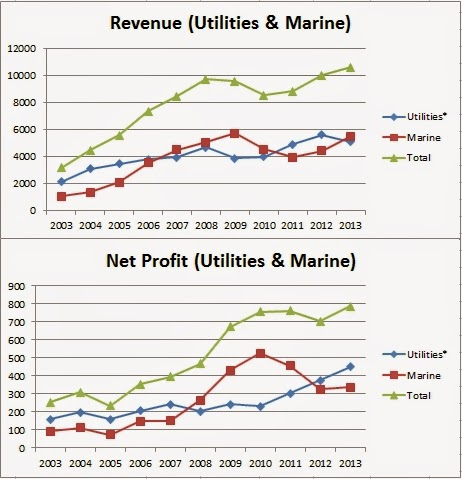 10-year Sales & Earnings Graph for Sembcorp