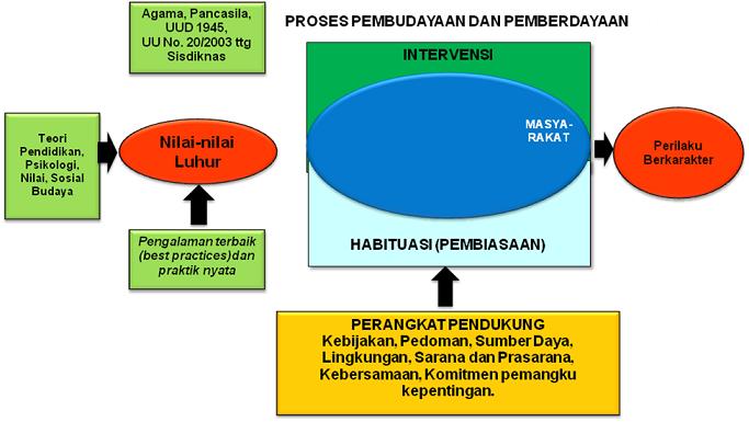 Sumber Info Gratis Pendidikan Karakter