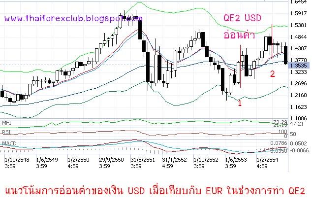 QE คืออะไร