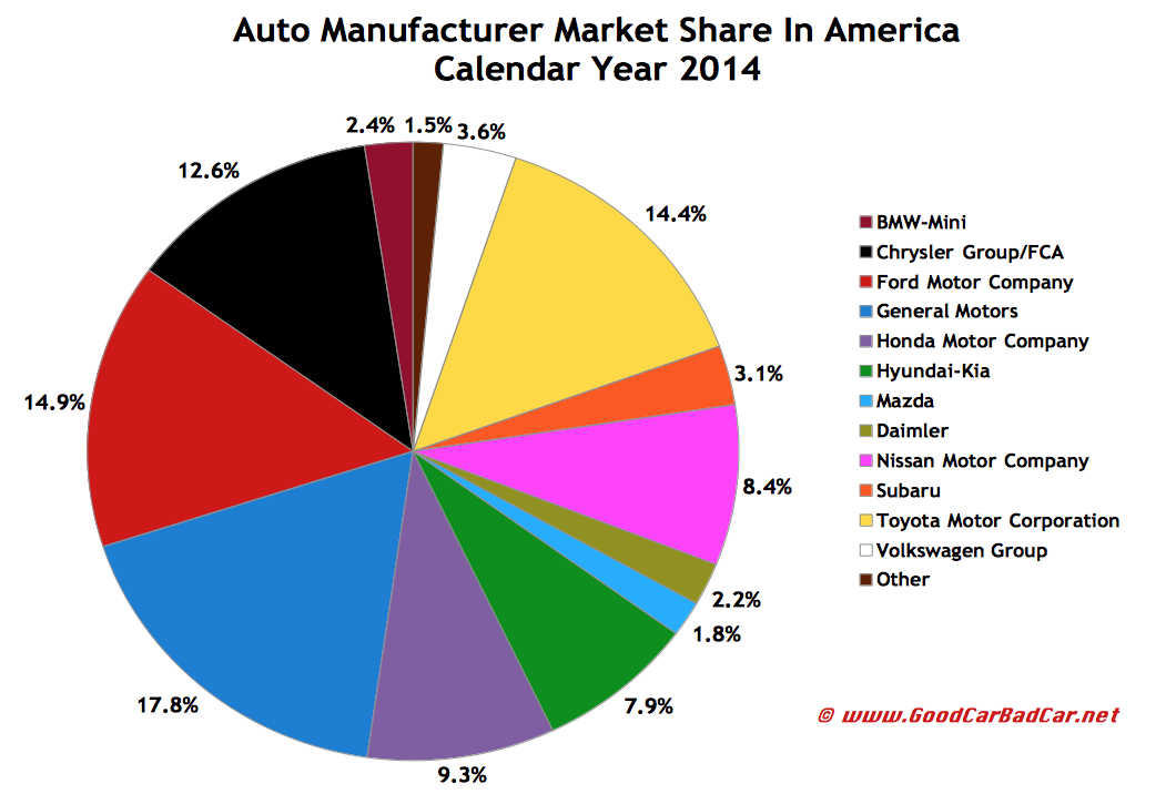 Calendar Year Quota Share : Usa auto sales brand rankings year end good car