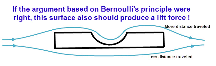 bernoulli equation lift. the theory under consideration is often called as \u0027equal transit\u0027 theory. it true that, a high static pressure created at bottom of airfoil and bernoulli equation lift