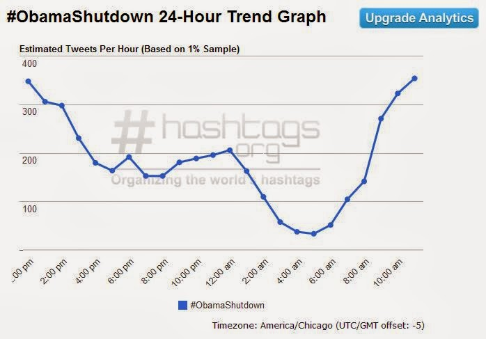 #ObamaShutdown trends on twitter