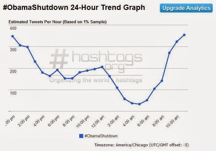 #ObamaShutdown trends on twitter