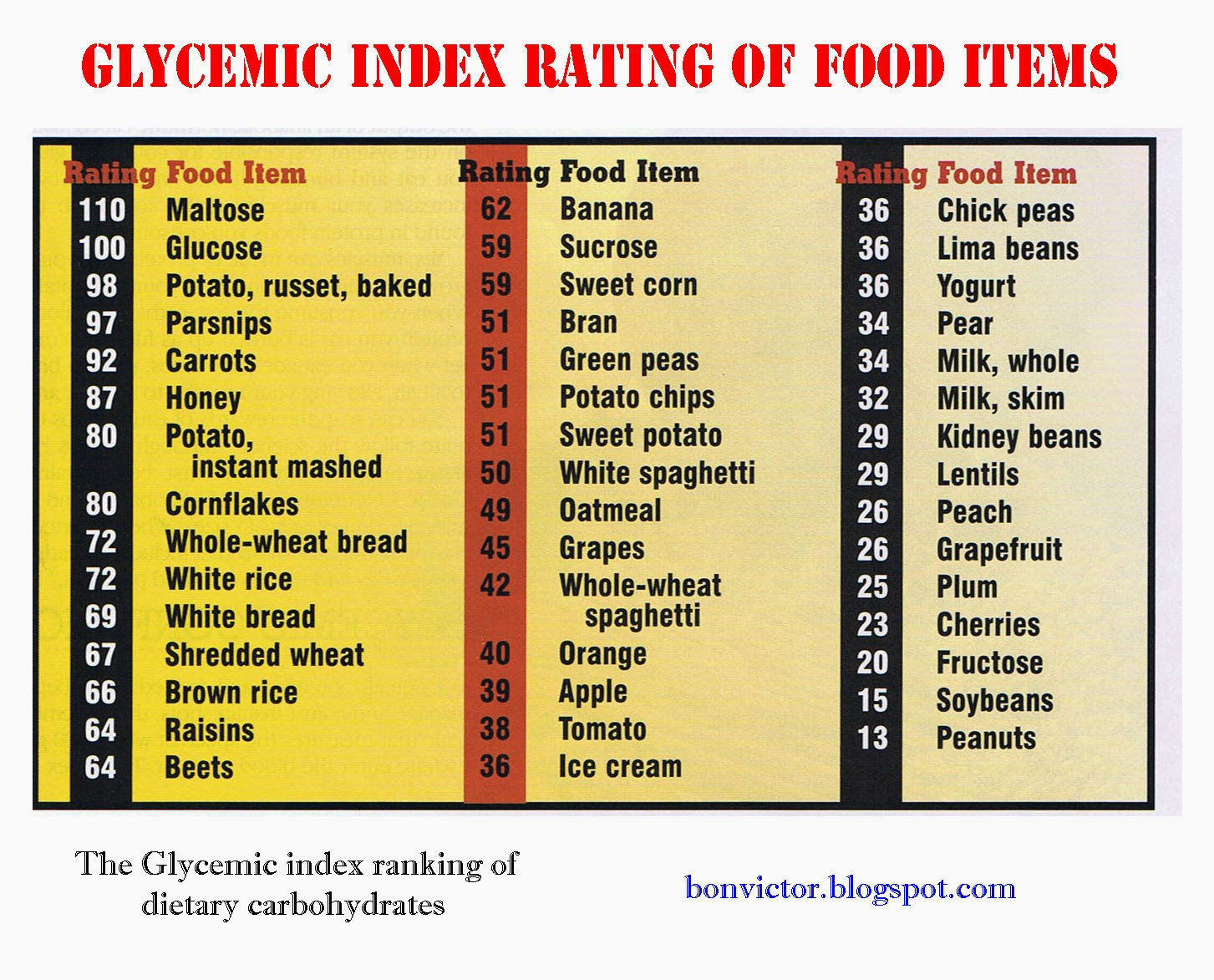 bonvictor.blogspot.com: The Glycemic Index ranking of ...