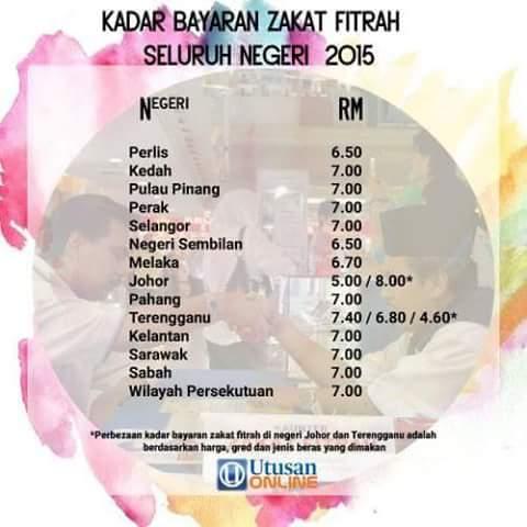 Kadar Zakat Fitrah Seluruh Negeri Di Malaysia 1436H / 2015M