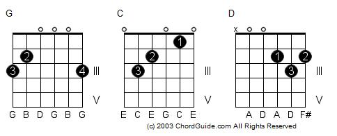 C D E F G A B Guitar Chords
