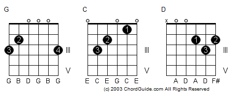 Guitar guitar chords g c d : C D E F G A B Guitar Chords