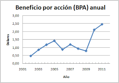 Beneficio por acción Intel