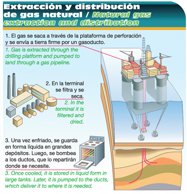 Cgas natural en casa que es el gas natural for Gas natural en casa