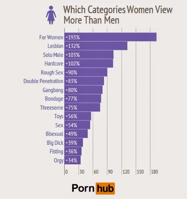 الرجال مقابل النساء - إحصائيات حول العالم, عن ماذا يبحثون عندما يتعلق الأمر بالجنس؟