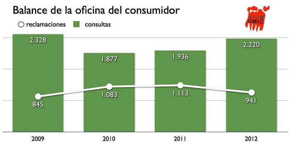 Barakaldo digital las consultas en la oficina del for Oficina consumidor barakaldo