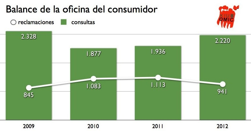 Barakaldo digital las consultas en la oficina del for Oficina del consumidor ponferrada