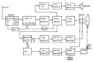 Service tv all merk diagram blok diatas gambar 1 2 adalah diagram blok televisi berwarna dan hitam putihdiantara kedua gambar tsb pada dasarnya samabagian bagiannya ccuart Choice Image