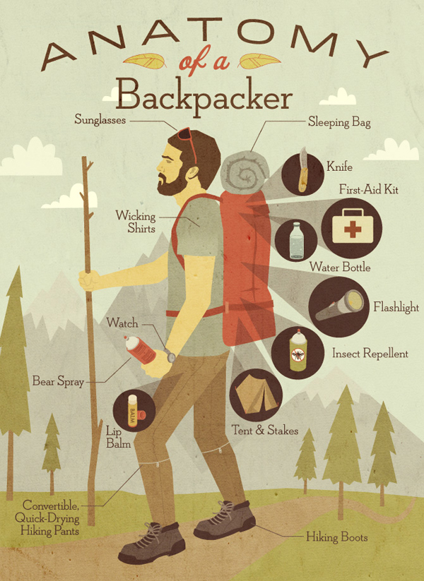 HCCMIS anatomy of a backpacker (via Holly Would)