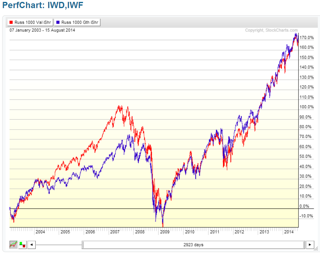 IWD and IWF ETF comparison chart over a shorter historical period
