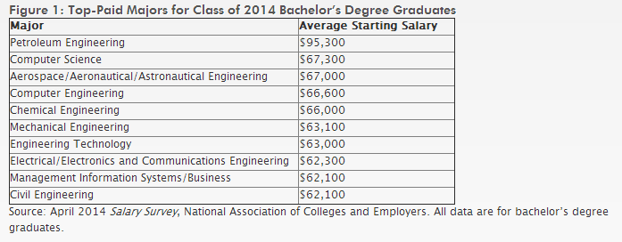 Chemjobber: NACE: petroleum engineers making average $95,000 ...