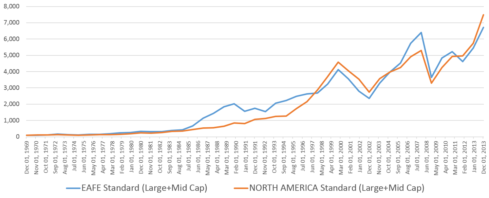 MSCI North America Index vs the EAFE: Long-Term historical chart and total returns