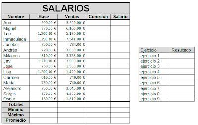 Excel. Uso de Funciones Avanzadas