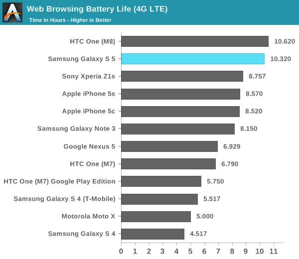 Comparación de la batería original Samsung Galaxy S5 con los otros modelos