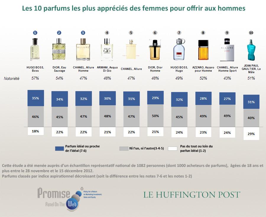 perfume shrine top 10 most popular fragrances in france 2012 for men for women and favorites. Black Bedroom Furniture Sets. Home Design Ideas