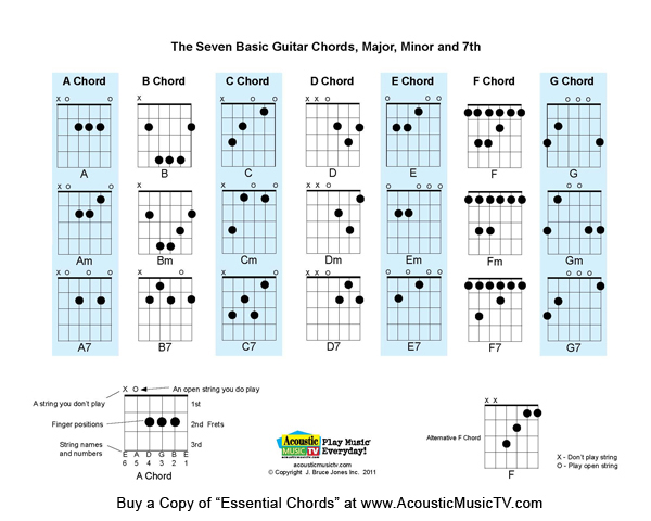 Banjo u00bb Banjo Chords Standard Tuning - Music Sheets, Tablature, Chords and Lyrics