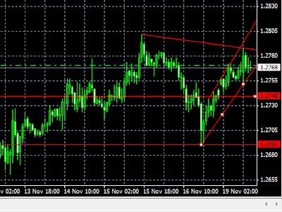 eurusd chart latest chart pic
