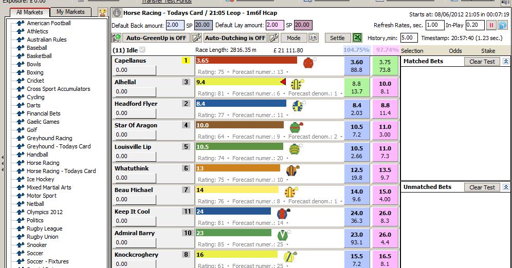 Backtesting of trading strategies horses