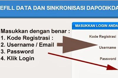 Langkah-langkah sinkronisasi data dapodikdas 2013 secara offline.