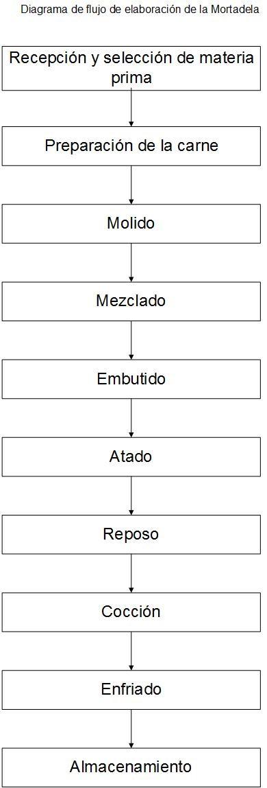 Diagramas de los procesos crnicos procesos industriales regionales mortadela ccuart Gallery