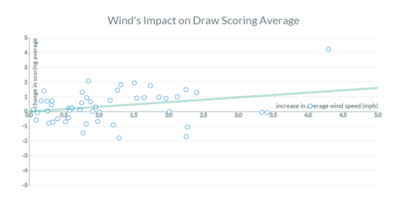 Homefield Labs Wind vs Scoring