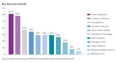 principaux facteurs d'adoption de services de santé en ligne kpmg mbs 2012