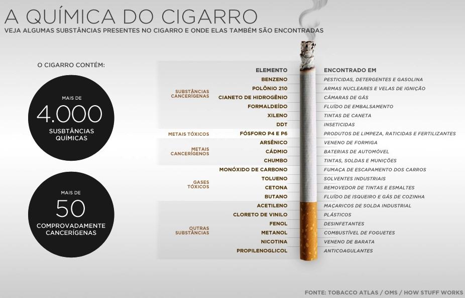 Pulmões fumantes deixados do fumante