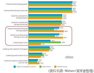 消費者看電視時手機與平板使用統計