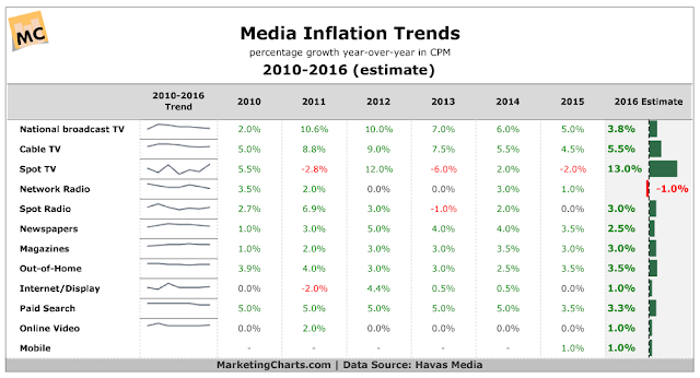 """advertising media platform by inflation """