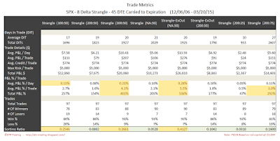 Short Options Strangle Trade Metrics SPX 45 DTE 8 Delta Risk:Reward Exits