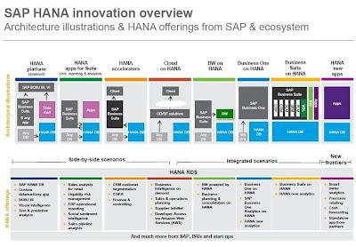 SAP introduces roadmap for HANA in-memory database