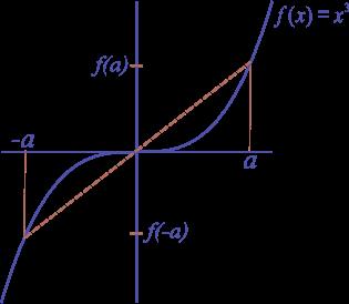 Chuyên đề Đối xứng trong khảo sát hàm số