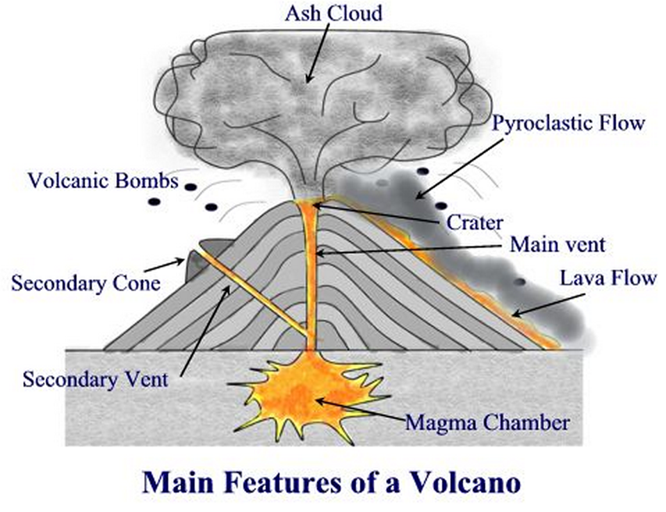 Image result for Key features of a volcano