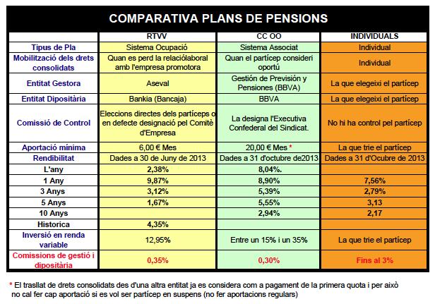 Comparativa Plan CCOO y RTVV a  desembre 2013