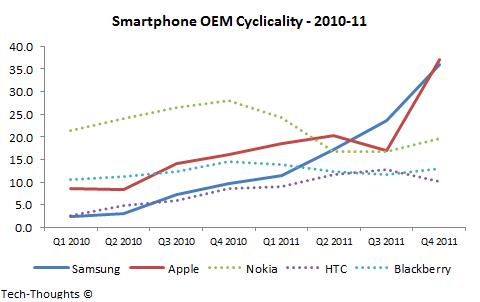Smartphone OEM Cyclicality